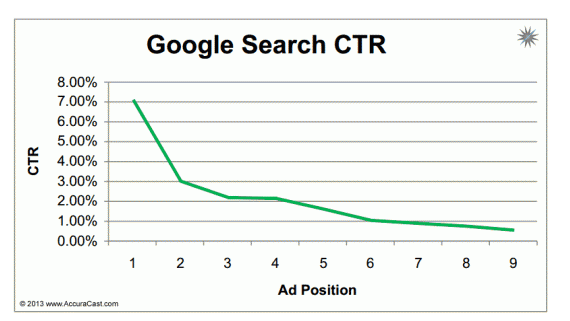 google-click-through-rates