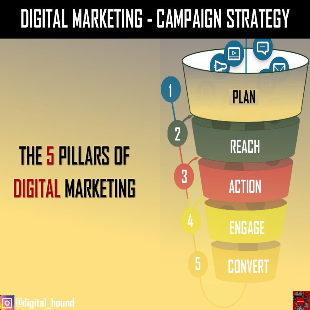 digital marketing campaign strategy
