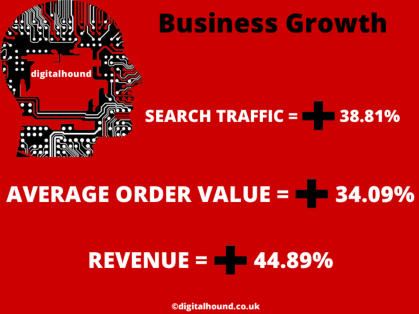 ecommerce growth figures